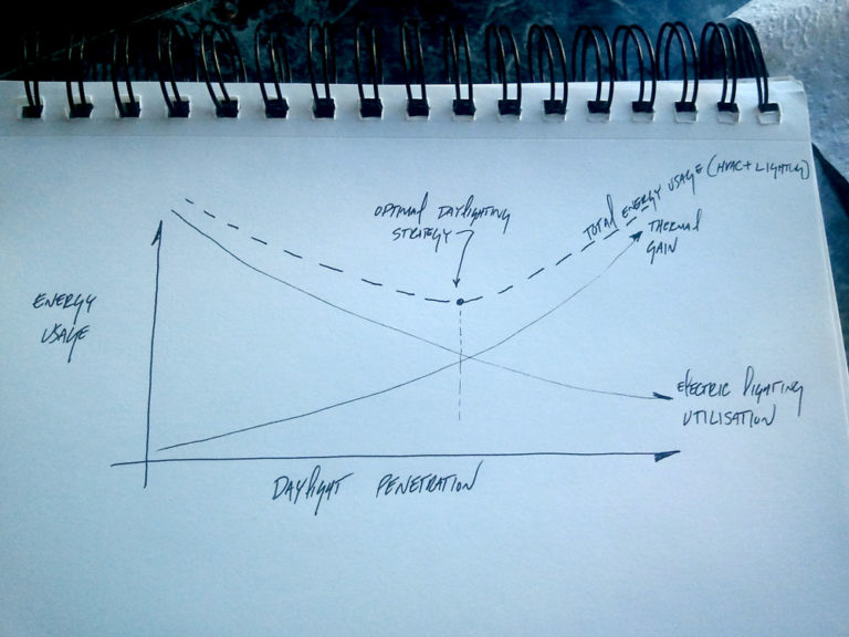 The challenge of daylighting design in one graph