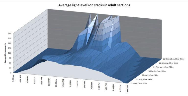 Incorporating Daylighting in Lighting Design: Part II